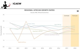 ICAEW Economic Insight Q1: The outlook for Africa in 2018